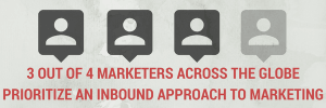 3 out of 4 marketers take an inbound approach