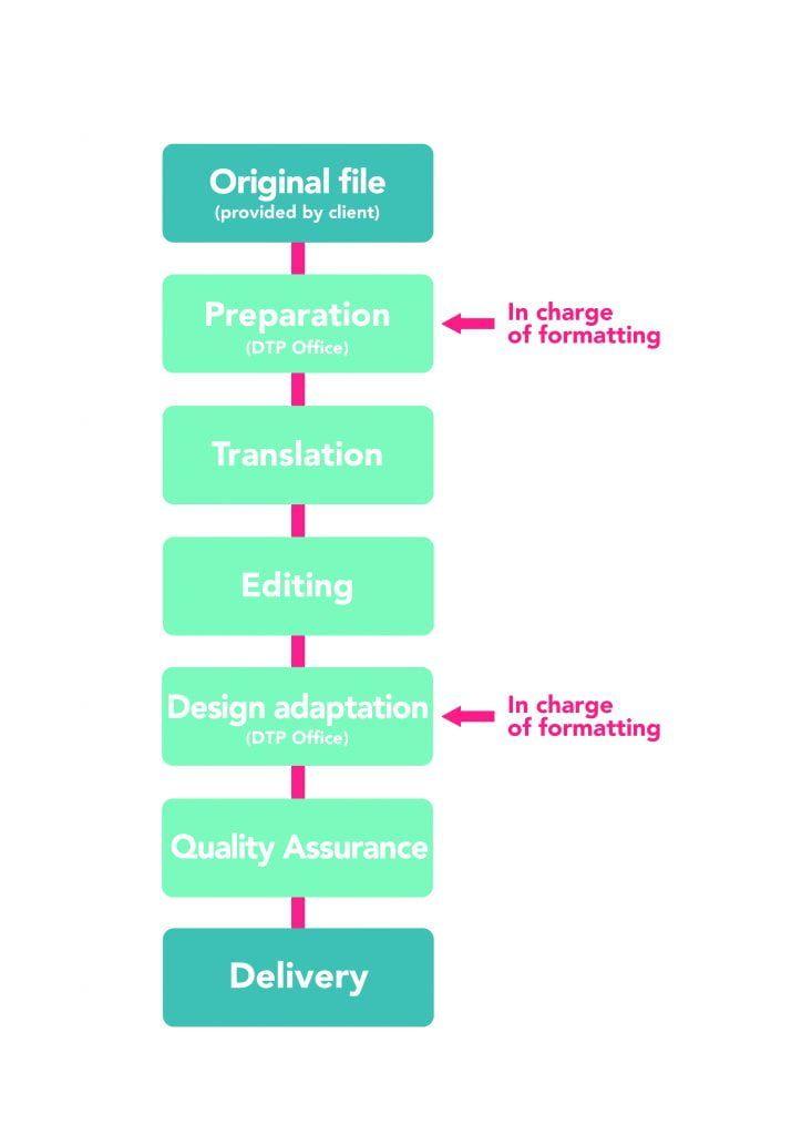 formatting process